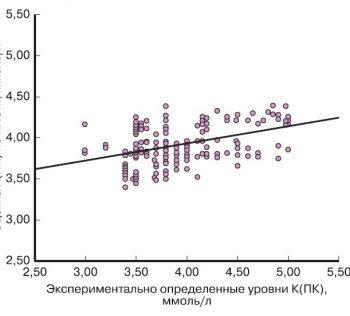 Балльные шкалы для оценки микроэлементного статуса